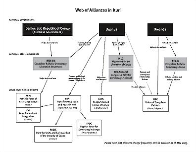 Web of Alliances in Ituri