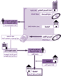 Lebanon Construction Permit Manual