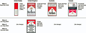 Tobacco Warning Table